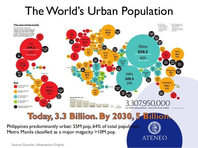 urban population megacities and motivation essay