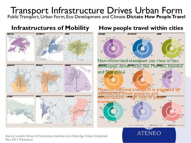 Urban Development Essays (Examples)