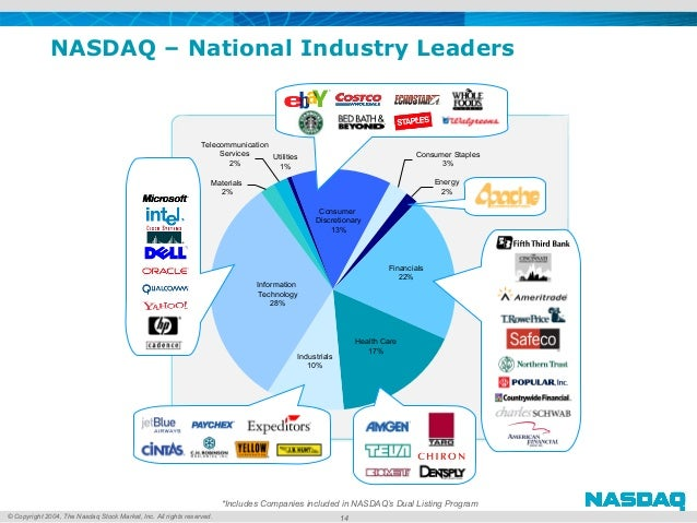 © Copyright 2004, The Nasdaq Stock Market, Inc. All rights reserved. 14 Consumer Discretionary 13% Energy 2% Financials 22...