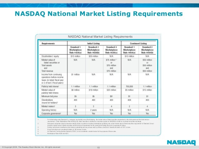 © Copyright 2004, The Nasdaq Stock Market, Inc. All rights reserved. 15 NASDAQ National Market Listing Requirements 1 For ...