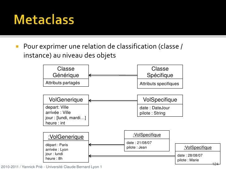 Une classe faiblement couplée a une faible dépendance aux autres classes</li></ul>2010-2011 / Yannick Prié - Université Cl...