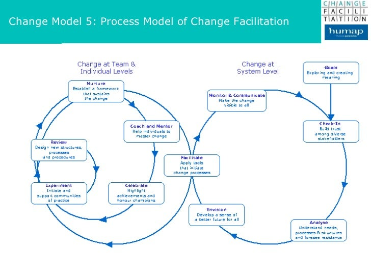 the process model in policy changes Explore itil change management process,  case of a change model and applies to routine changes involving  changes with remedy change management 9.