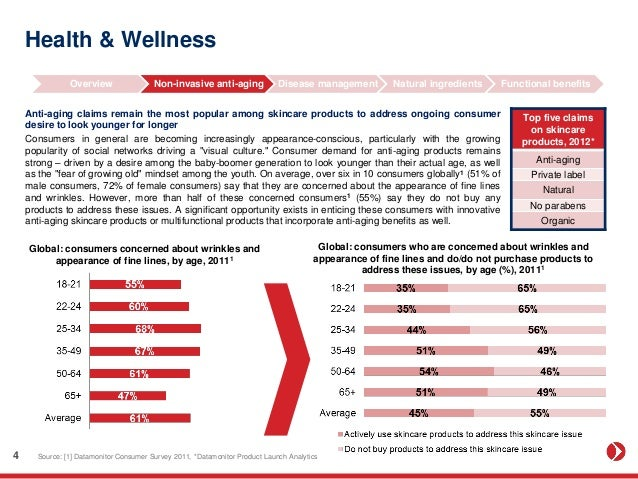 Health and Wellness in India