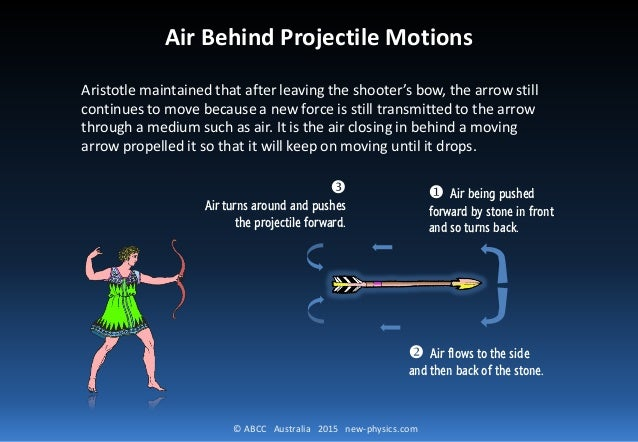 © ABCC Australia 2015 new-physics.com Air Behind Projectile Motions Aristotle maintained that after leaving the shooter's ...