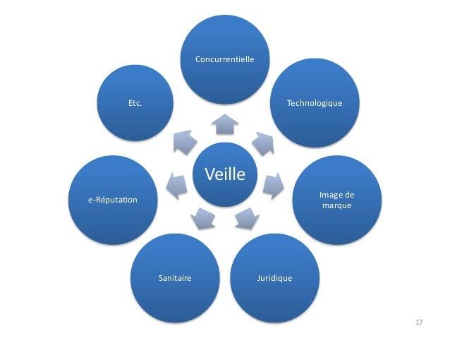 17 Veille Concurrentielle Technologique Image de marque JuridiqueSanitaire e-Réputation Etc.