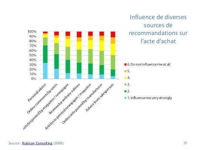 29Source : Rubicon Consulting (2008) Influence de diverses sources de recommandations sur l'acte d'achat