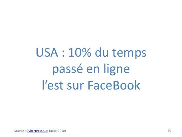 50 USA : 10% du temps passé en ligne l'est sur FaceBook Source : Cyberpresse.ca (août 2010)