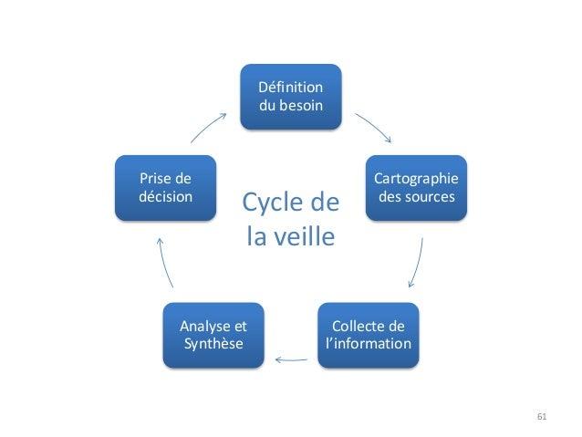 61 Définition du besoin Cartographie des sources Collecte de l'information Analyse et Synthèse Prise de décision Cycle de ...