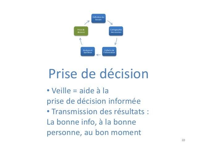69 Prise de décision Définition du besoin Cartographie des sources Collecte de l'information Analyse et Synthèse Prise de ...