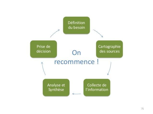 71 Définition du besoin Cartographie des sources Collecte de l'information Analyse et Synthèse Prise de décision On recomm...