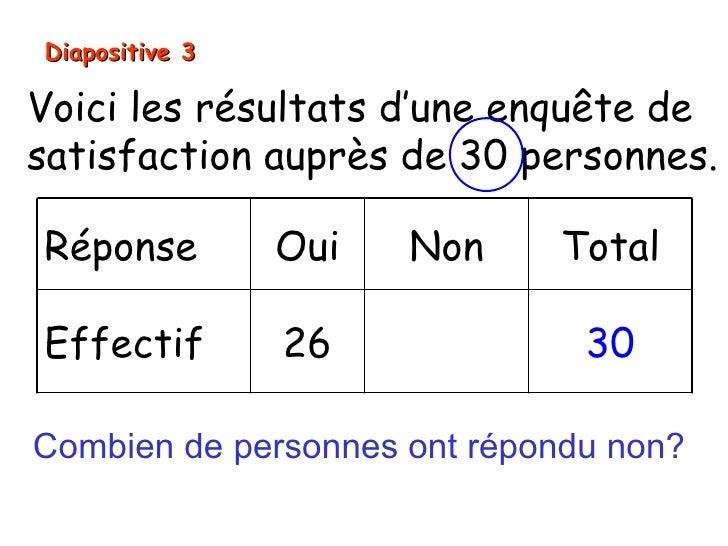 Diapositive 3Voici les résultats d'une enquête desatisfaction auprès de 30 personnes.Réponse         Oui   Non    TotalEff...