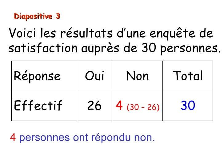 Diapositive 3Voici les résultats d'une enquête desatisfaction auprès de 30 personnes.Réponse         Oui       Non        ...
