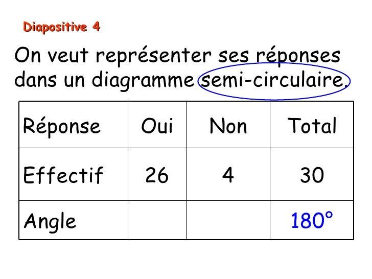 Diapositive 4On veut représenter ses réponsesdans un diagramme semi-circulaire.Réponse         Oui   Non   TotalEffectif  ...