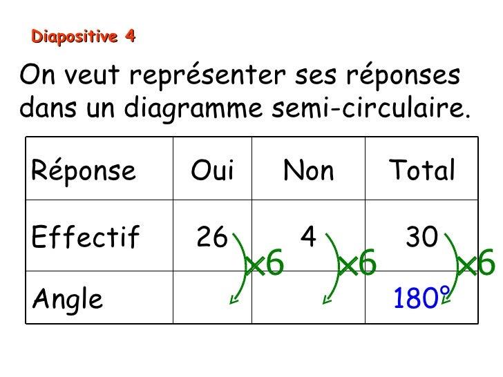 Diapositive 4On veut représenter ses réponsesdans un diagramme semi-circulaire.Réponse         Oui    Non          TotalEf...