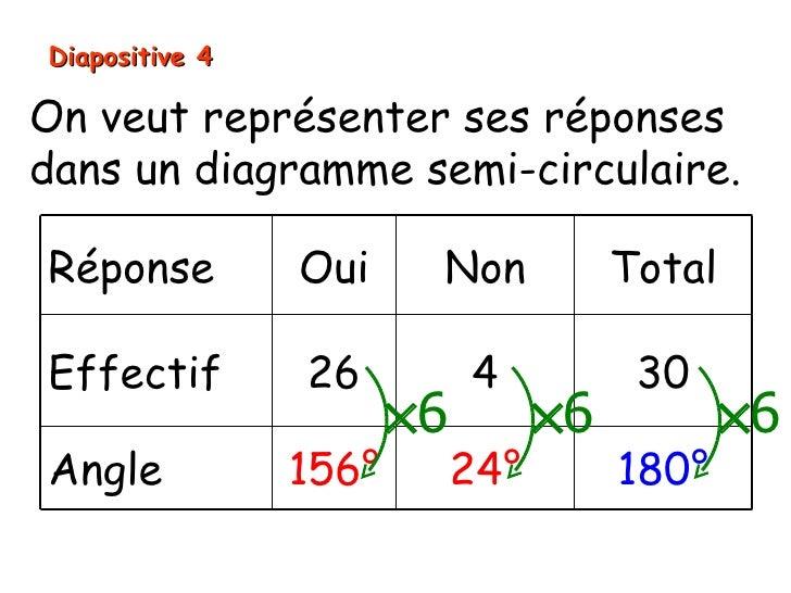 Diapositive 4On veut représenter ses réponsesdans un diagramme semi-circulaire.Réponse         Oui     Non            Tota...