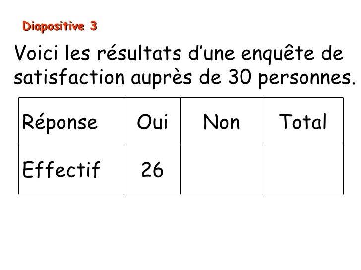 Diapositive 3Voici les résultats d'une enquête desatisfaction auprès de 30 personnes.Réponse         Oui   Non   TotalEffe...