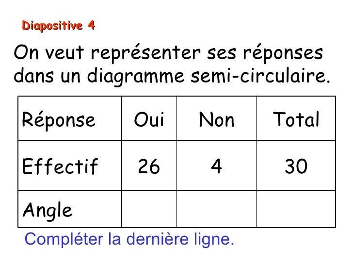 Diapositive 4On veut représenter ses réponsesdans un diagramme semi-circulaire.Réponse         Oui     Non     TotalEffect...