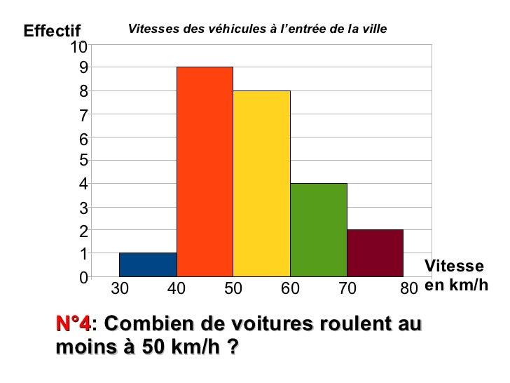 Effectif      Vitesses des véhicules à l'entrée de la ville      10       10        99        88        77        66      ...