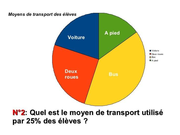 Moyens de transport des élèves                                    A pied                          Voiture                 ...