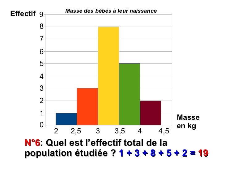 Masse des bébés à leur naissanceEffectif 9         9        8        8        7        7        6        6        5       ...