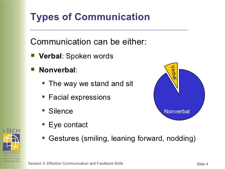 Effective Verbal Communication Skills Worksheets Www Picswe Com