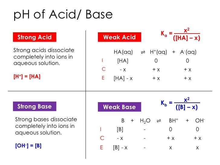 Determination of ka of weak acids