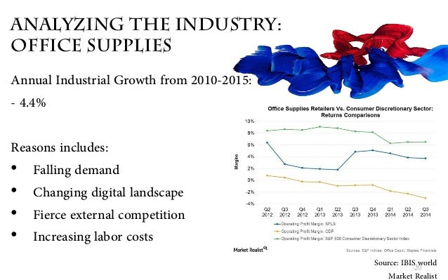 ... 20. Analyzing The Industry: Office Supplies ...