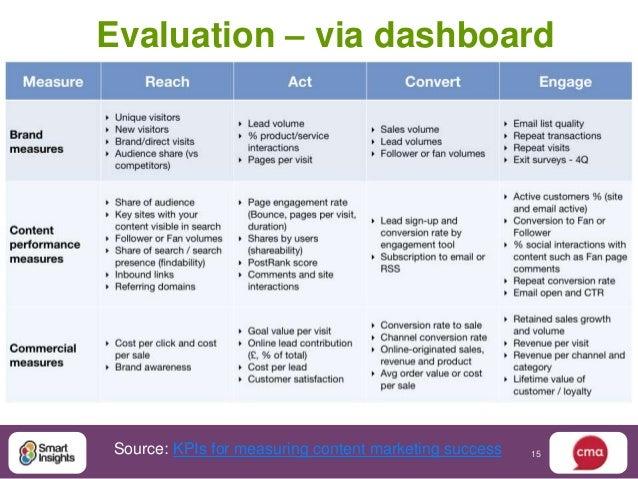 Evaluation – via dashboardSource: KPIs for measuring content marketing success   15