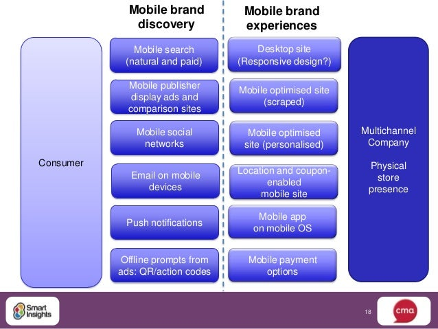 Mobile brand          Mobile brand              discovery            experiences              Mobile search           Desk...