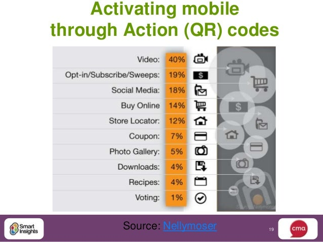 Activating mobilethrough Action (QR) codes       Source: Nellymoser   19