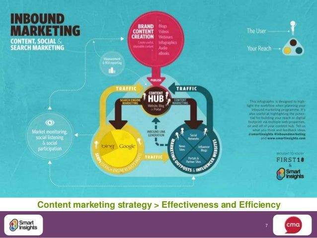Content marketing strategy > Effectiveness and Efficiency                                                     7