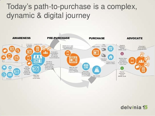 Mapping Manulifes Direct To Consumer Path To Purchase
