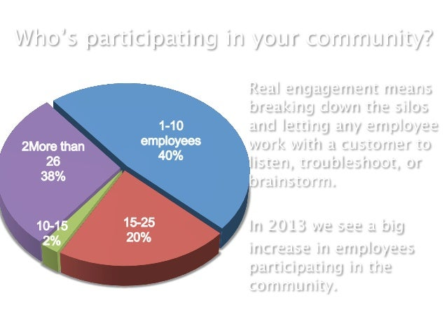 Who's participating in your community?                           Real engagement means                           breaking ...