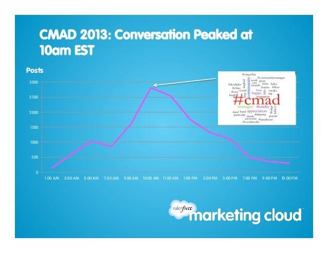 Community Manager Appreciation Day Social Media Conversation Data report Slide 3