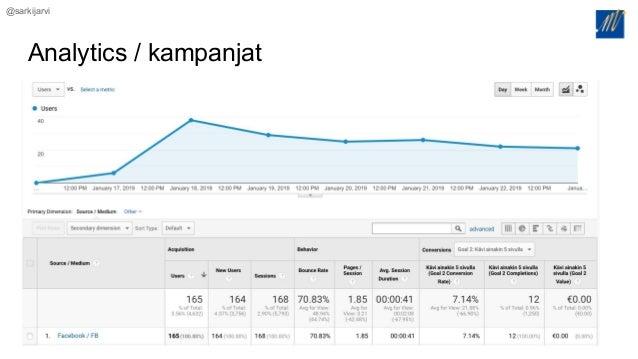 @sarkijarvi Analytics / kampanjat