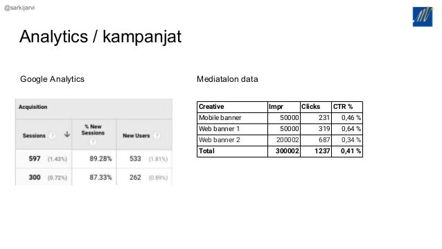 @sarkijarvi Analytics / kampanjat Creative Impr Clicks CTR % Mobile banner 50000 231 0,46 % Web banner 1 50000 319 0,64 % ...