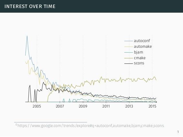 interest over time 2005 2007 2009 2011 2013 2015 autoconf automake bjam cmake scons 0https://www.google.com/trends/explore...