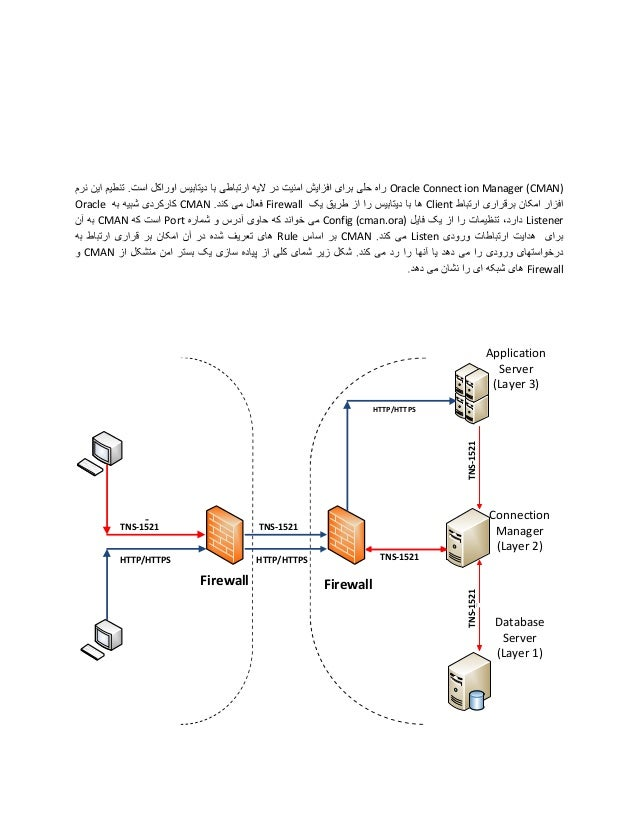 Oracle CMAN  CMAN Port  Firewall Rule  Oracle Connect ion Manager (CMAN) Client Config (cman.ora) Listener CMAN Listen  CM...