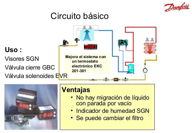 Circuito Basico De Refrigeracion : Cámaras para refrigeración