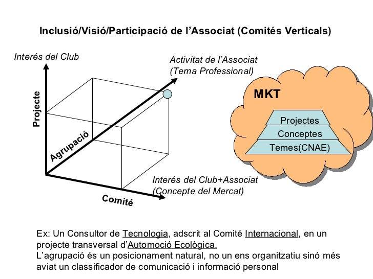 Comité Agrupació Projecte Inclusió/Visió/Participació de l'Associat (Comités Verticals) Interés del Club+Associat (Concept...