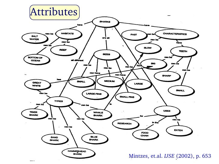 A Proposal to Refine Concept Maps for Effective Science