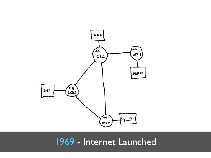 1969 - Internet Launched