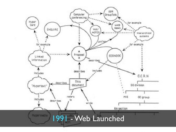 1991 - Web Launched