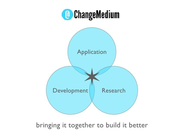 Application          Development       Research     bringing it together to build it better
