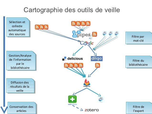 Cartographie des outils de veille                                       Sites web   Alertes courrielsSélection et  Sélecti...