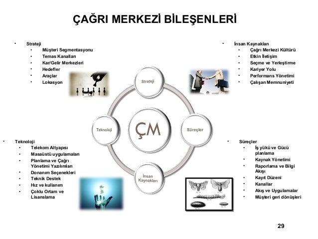 ÇAĞRILARIN GELİŞİ GÜZEL GELİŞİ (Random Call Arrival)                      10                       9                      ...
