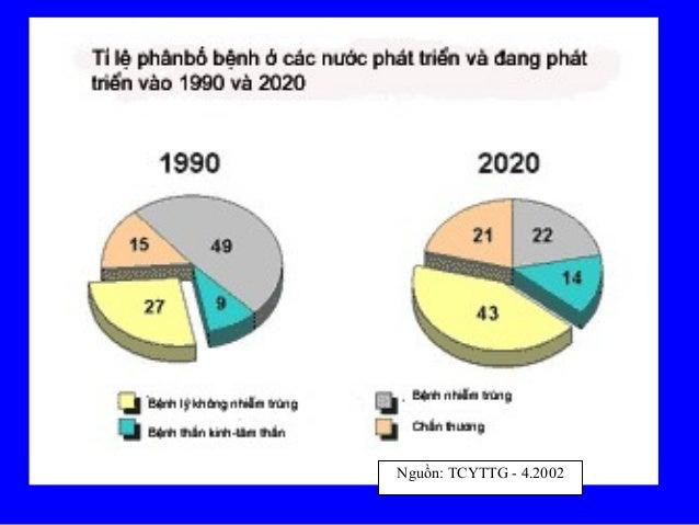 10Nguồn: TCYTTG - 4.2002