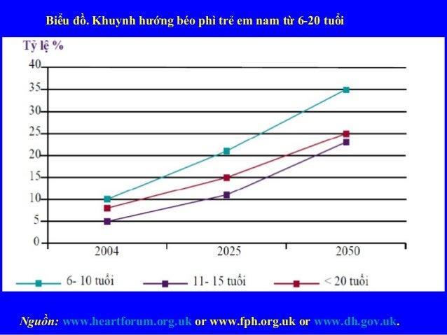 Biểu đồ. Khuynh hướng béo phì trẻ em nam từ 6-20 tuổi Nguồn: www.heartforum.org.uk or www.fph.org.uk or www.dh.gov.uk.