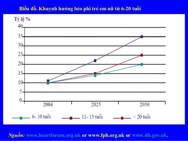 Biểu đồ. Khuynh hướng béo phì trẻ em nữ từ 6-20 tuổi Nguồn: www.heartforum.org.uk or www.fph.org.uk or www.dh.gov.uk.