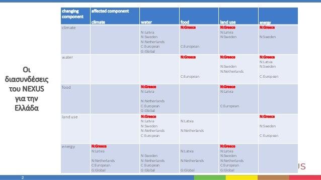 Το εννοιολογικό μοντέλο του Nexus για την Ελλάδα: Συνιστώσες και πολιτικές Slide 2